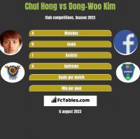 Chul Hong vs Dong-Woo Kim h2h player stats