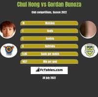 Chul Hong vs Gordan Bunoza h2h player stats