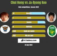 Chul Hong vs Ja-Ryong Koo h2h player stats