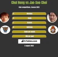 Chul Hong vs Jae-Soo Choi h2h player stats