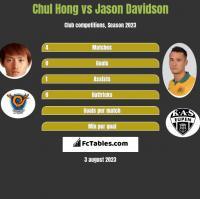 Chul Hong vs Jason Davidson h2h player stats
