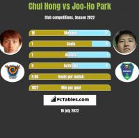Chul Hong vs Joo-Ho Park h2h player stats