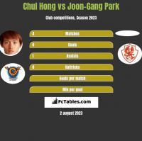 Chul Hong vs Joon-Gang Park h2h player stats