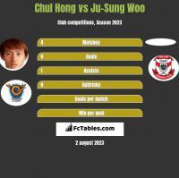 Chul Hong vs Ju-Sung Woo h2h player stats