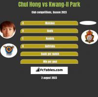 Chul Hong vs Kwang-Il Park h2h player stats