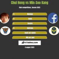 Chul Hong vs Min-Soo Kang h2h player stats