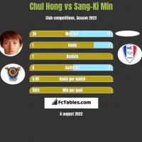 Chul Hong vs Sang-Ki Min h2h player stats