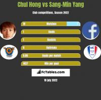 Chul Hong vs Sang-Min Yang h2h player stats