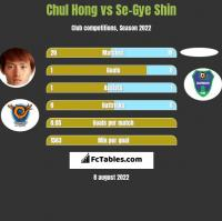 Chul Hong vs Se-Gye Shin h2h player stats