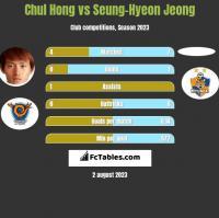 Chul Hong vs Seung-Hyeon Jeong h2h player stats