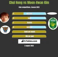 Chul Hong vs Moon-Hwan Kim h2h player stats