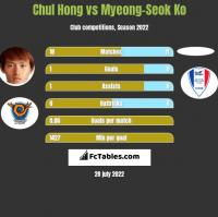 Chul Hong vs Myeong-Seok Ko h2h player stats