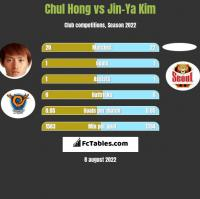 Chul Hong vs Jin-Ya Kim h2h player stats