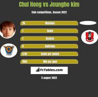 Chul Hong vs Jeungho kim h2h player stats