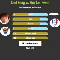 Chul Hong vs Kim Tae-Hwan h2h player stats
