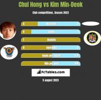 Chul Hong vs Kim Min-Deok h2h player stats