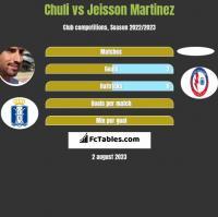 Chuli vs Jeisson Martinez h2h player stats