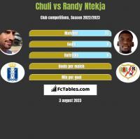 Chuli vs Randy Ntekja h2h player stats