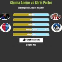 Chuma Anene vs Chris Porter h2h player stats