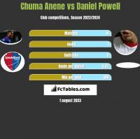 Chuma Anene vs Daniel Powell h2h player stats