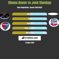 Chuma Anene vs Josh Sheehan h2h player stats