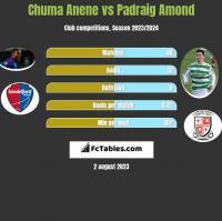 Chuma Anene vs Padraig Amond h2h player stats