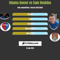 Chuma Anene vs Sam Hoskins h2h player stats