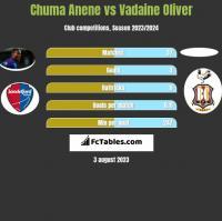 Chuma Anene vs Vadaine Oliver h2h player stats