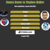 Chuma Anene vs Stephen Walker h2h player stats