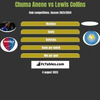 Chuma Anene vs Lewis Collins h2h player stats