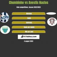 Chumbinho vs Anestis Nastos h2h player stats