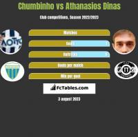Chumbinho vs Athanasios Dinas h2h player stats