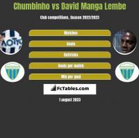 Chumbinho vs David Manga Lembe h2h player stats