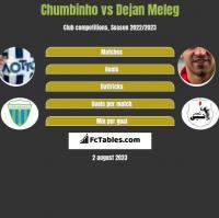 Chumbinho vs Dejan Meleg h2h player stats