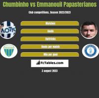 Chumbinho vs Emmanouil Papasterianos h2h player stats