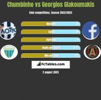 Chumbinho vs Georgios Giakoumakis h2h player stats