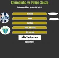 Chumbinho vs Felipe Souza h2h player stats