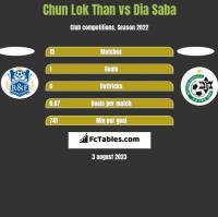Chun Lok Than vs Dia Saba h2h player stats