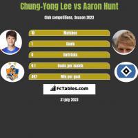 Chung-Yong Lee vs Aaron Hunt h2h player stats