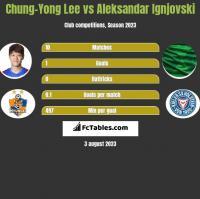 Chung-Yong Lee vs Aleksandar Ignjovski h2h player stats