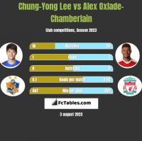 Chung-Yong Lee vs Alex Oxlade-Chamberlain h2h player stats