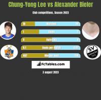 Chung-Yong Lee vs Alexander Bieler h2h player stats