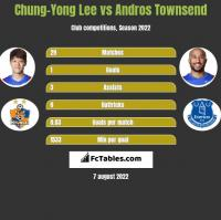 Chung-Yong Lee vs Andros Townsend h2h player stats
