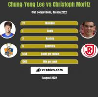 Chung-Yong Lee vs Christoph Moritz h2h player stats