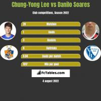 Chung-Yong Lee vs Danilo Soares h2h player stats