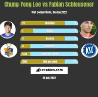 Chung-Yong Lee vs Fabian Schleusener h2h player stats