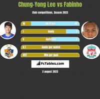 Chung-Yong Lee vs Fabinho h2h player stats