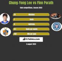 Chung-Yong Lee vs Finn Porath h2h player stats