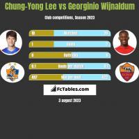 Chung-Yong Lee vs Georginio Wijnaldum h2h player stats