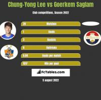 Chung-Yong Lee vs Goerkem Saglam h2h player stats